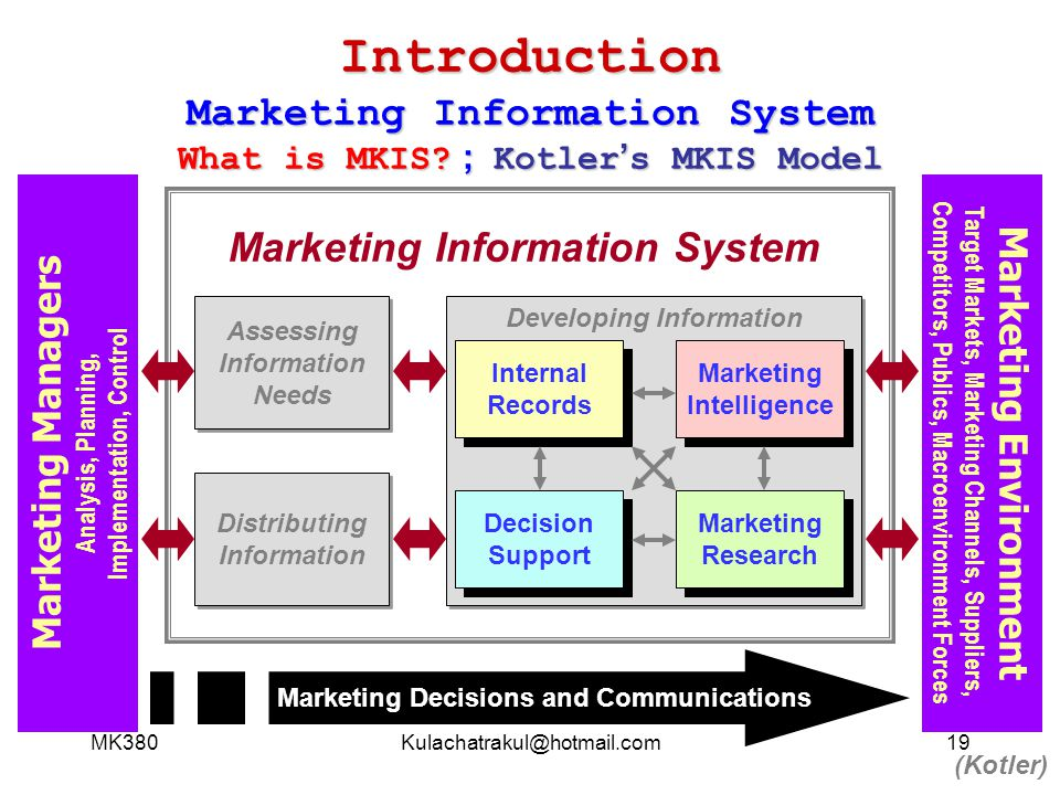 Introduction Marketing Information System What is MKIS