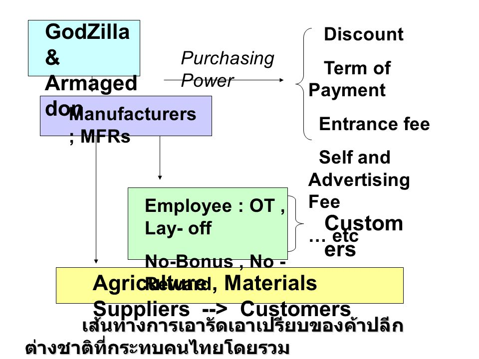 Agriculture , Materials Suppliers --> Customers