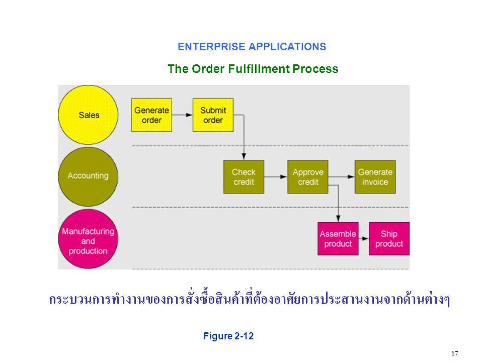 กระบวนการทำงานของการสั่งซื้อสินค้าที่ต้องอาศัยการประสานงานจากด้านต่างๆ