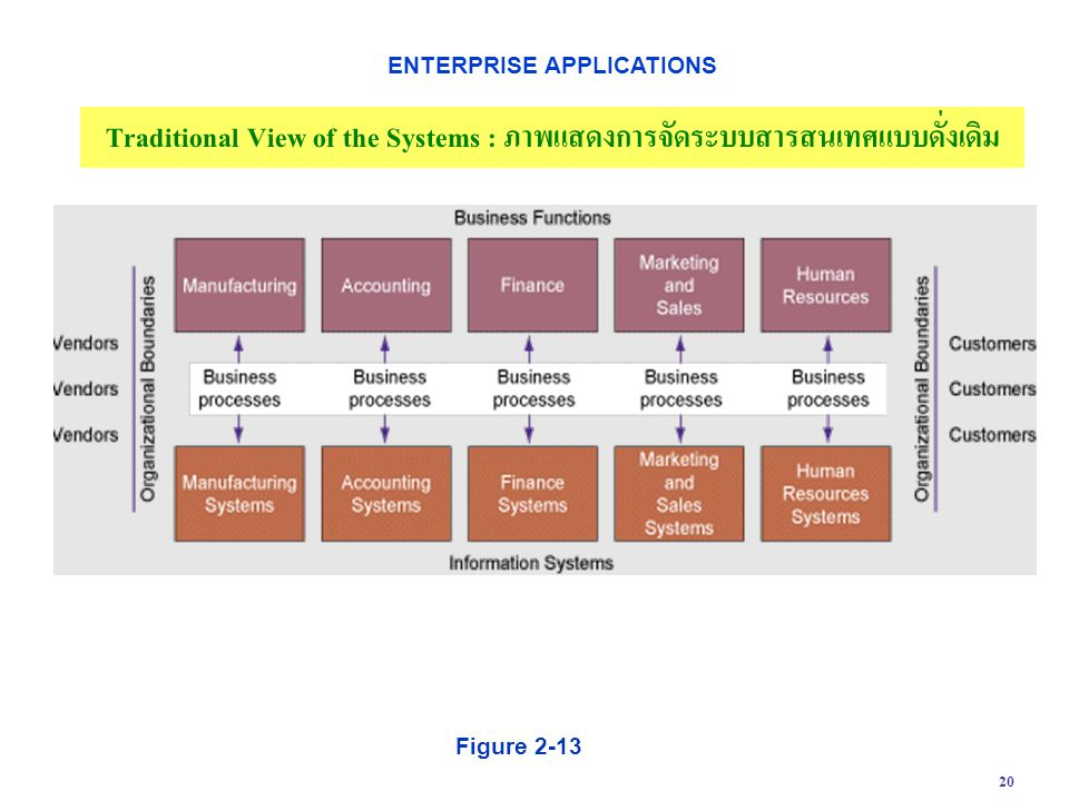 Traditional View of the Systems : ภาพแสดงการจัดระบบสารสนเทศแบบดั่งเดิม