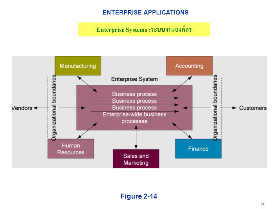 ENTERPRISE APPLICATIONS Enterprise Systems :ระบบงานองค์กร