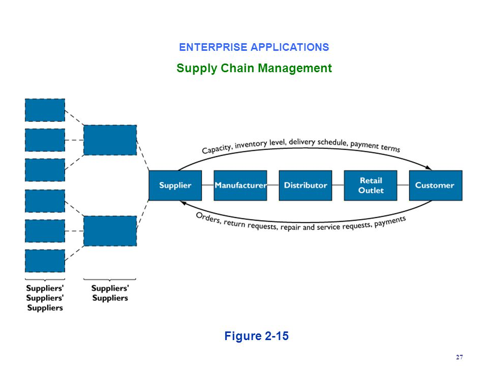 ENTERPRISE APPLICATIONS Supply Chain Management