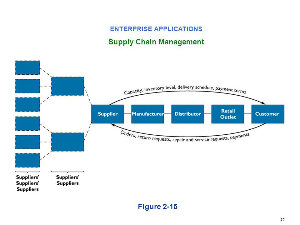 ENTERPRISE APPLICATIONS Supply Chain Management