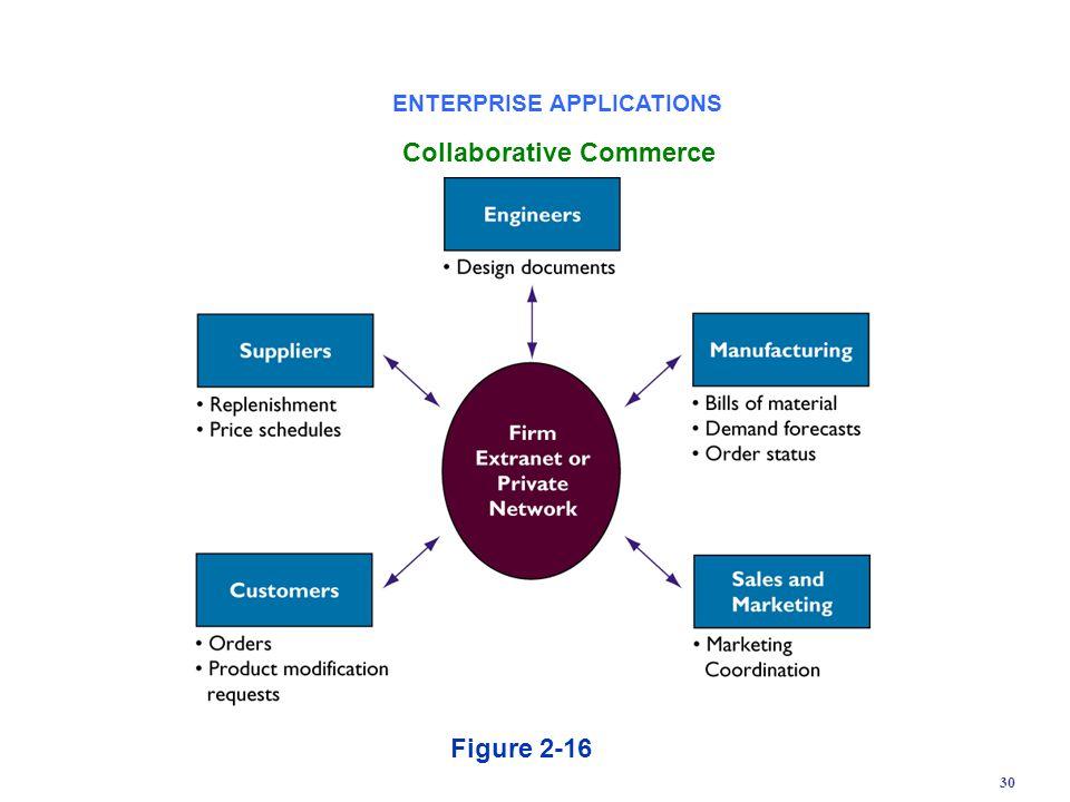 ENTERPRISE APPLICATIONS Collaborative Commerce