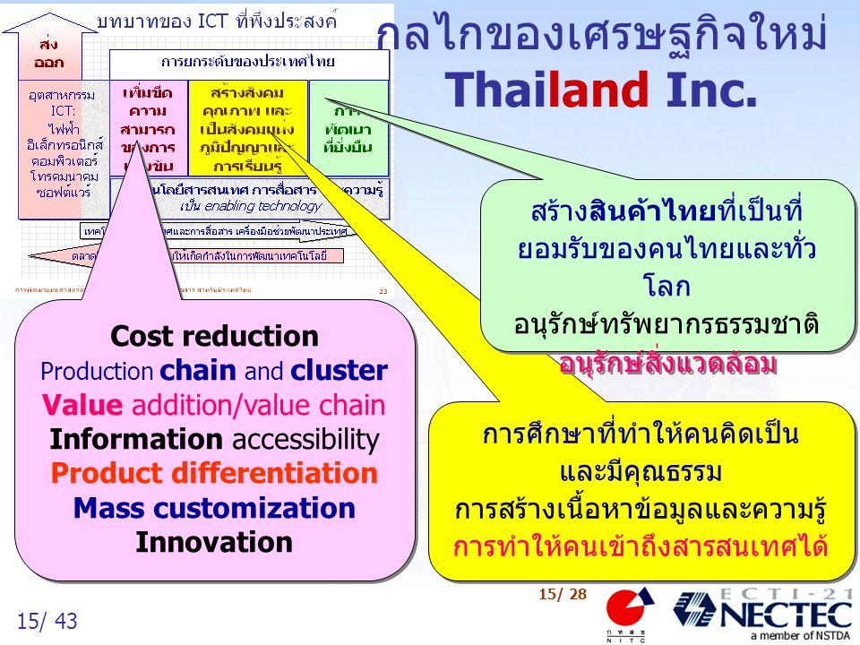 กลไกของเศรษฐกิจใหม่ Thailand Inc.