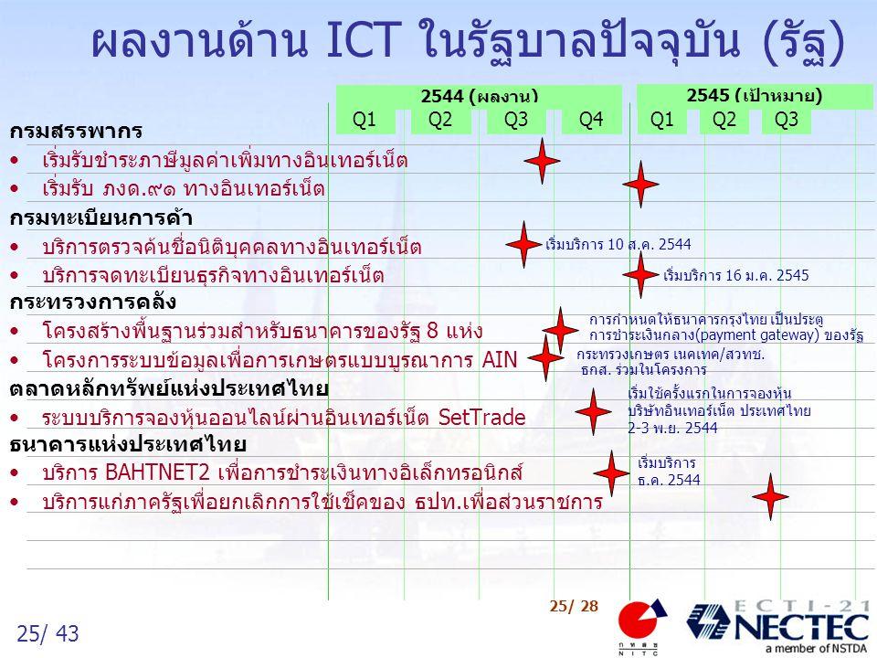 ผลงานด้าน ICT ในรัฐบาลปัจจุบัน (รัฐ)