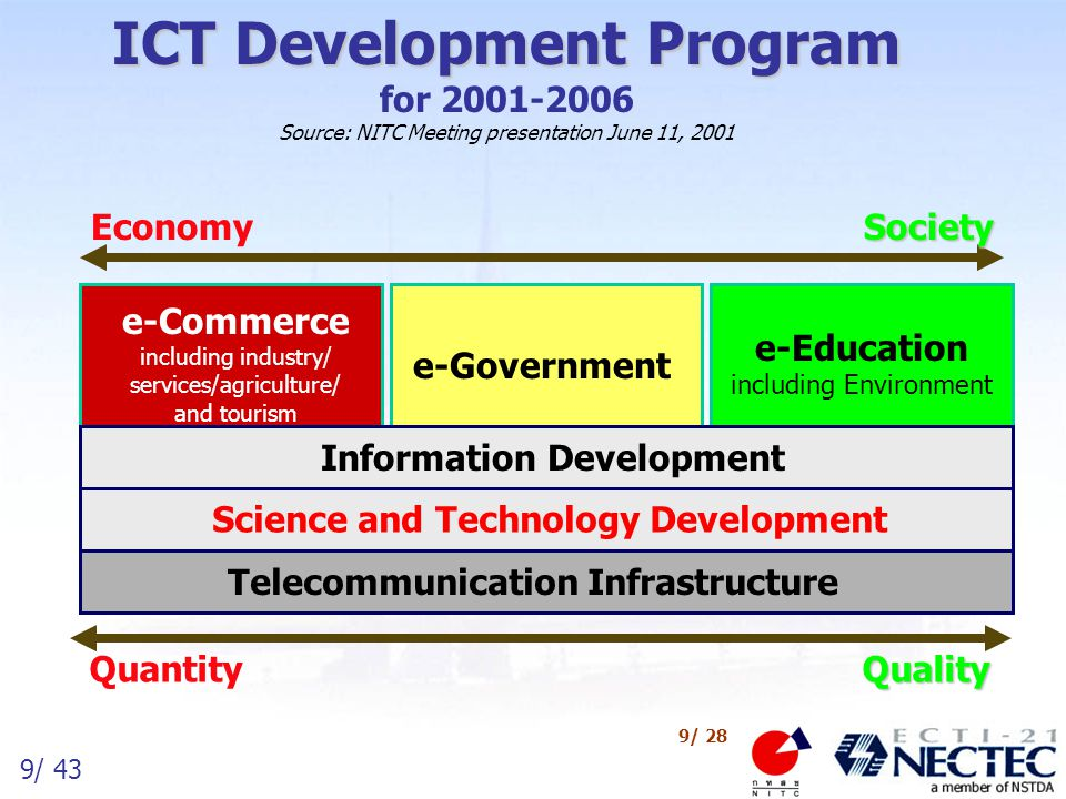 ICT Development Program for 2001-2006 Source: NITC Meeting presentation June 11, 2001