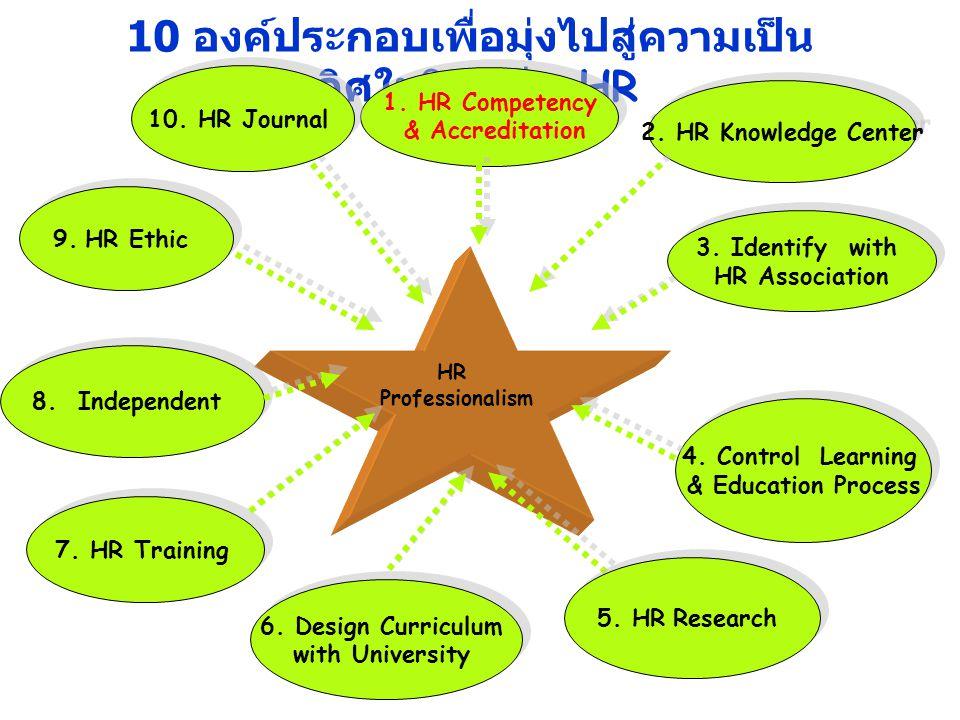 10 องค์ประกอบเพื่อมุ่งไปสู่ความเป็นเลิศในวิชาชีพ HR