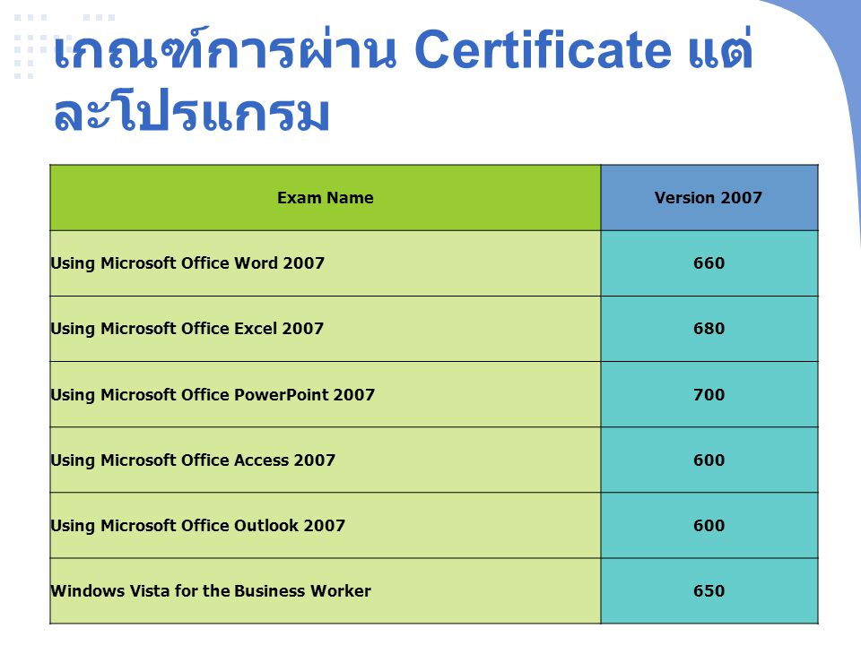 เกณฑ์การผ่าน Certificate แต่ละโปรแกรม