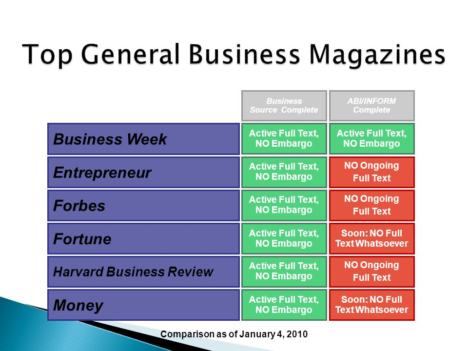 Top General Business Magazines
