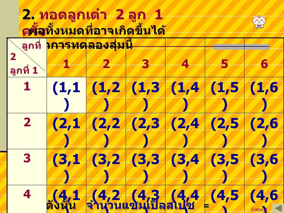 2. ทอดลูกเต๋า 2 ลูก 1 ครั้ง (1,1) (1,2) (1,3) (1,4) (1,5) (1,6) (2,1)
