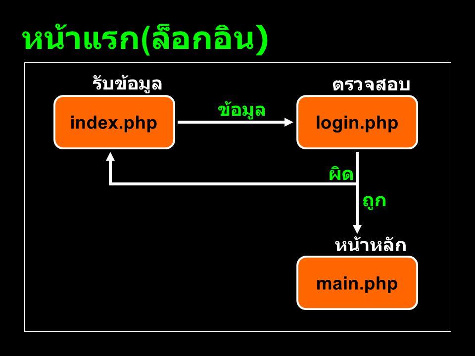 หน้าแรก(ล็อกอิน) รับข้อมูล ตรวจสอบ index.php ข้อมูล login.php ผิด ถูก