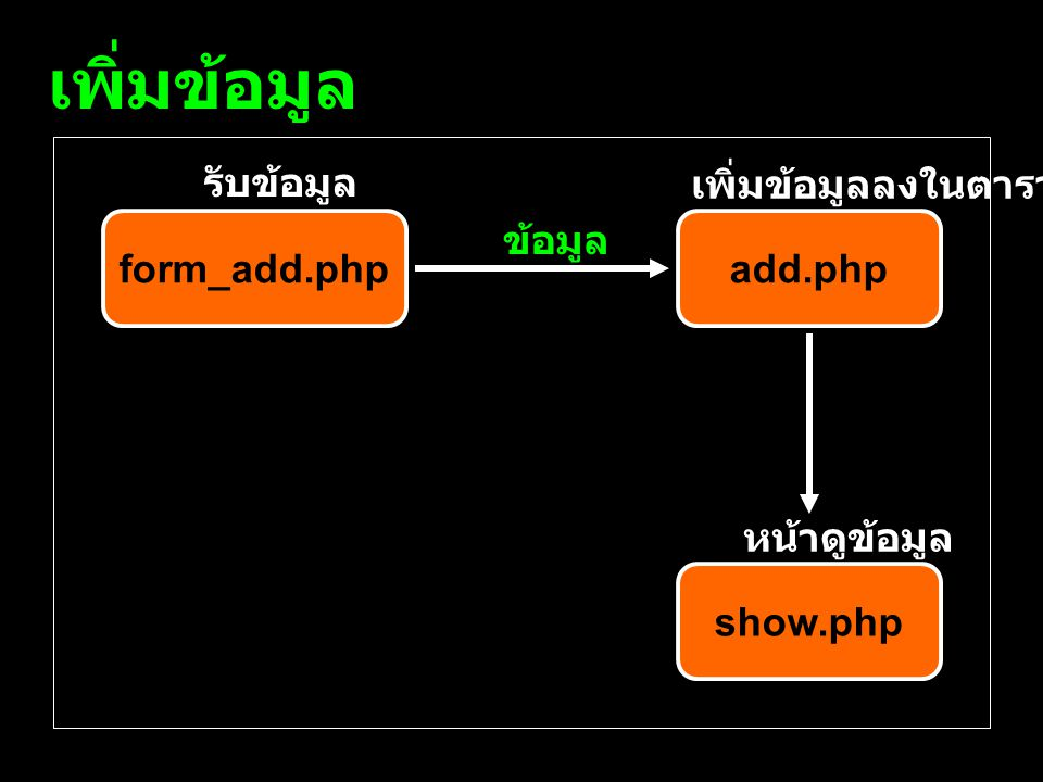 เพิ่มข้อมูล รับข้อมูล เพิ่มข้อมูลลงในตาราง form_add.php ข้อมูล add.php