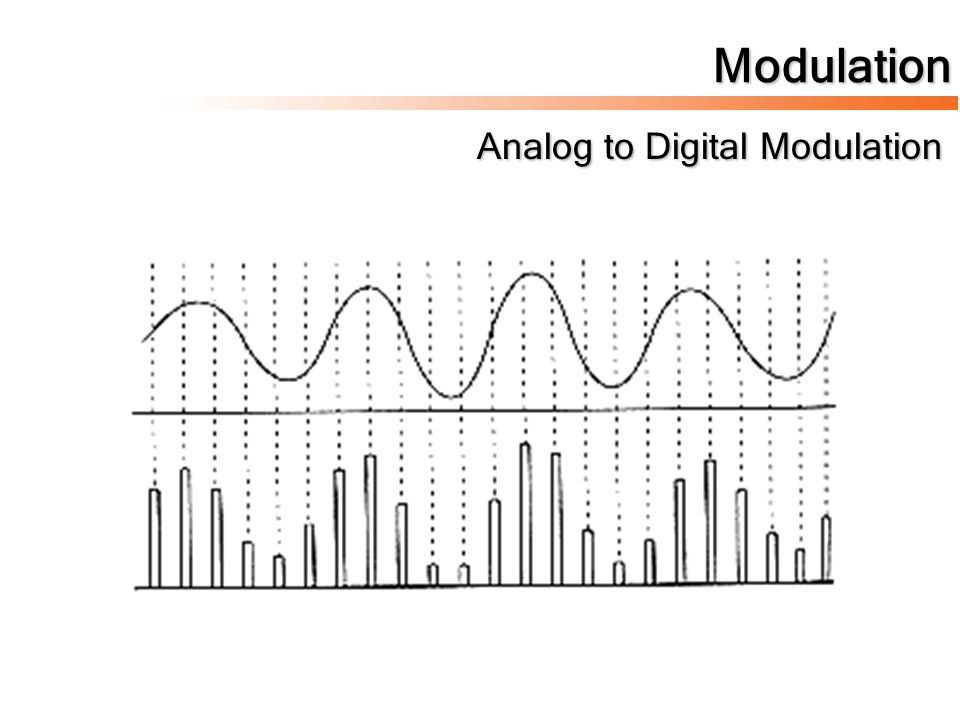 Modulation Analog to Digital Modulation
