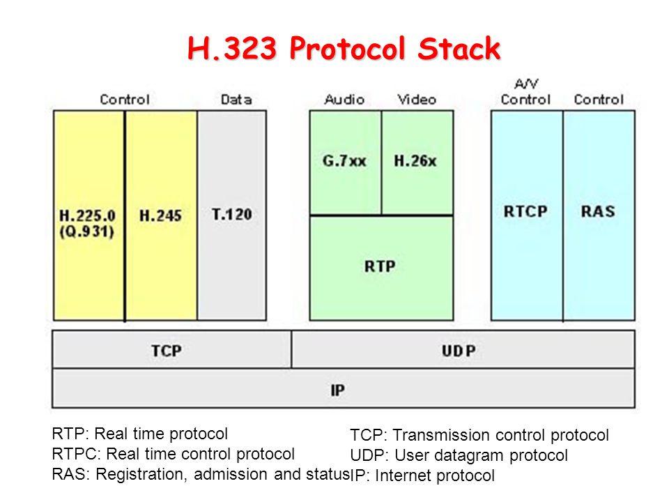 H.323 Protocol Stack RTP: Real time protocol