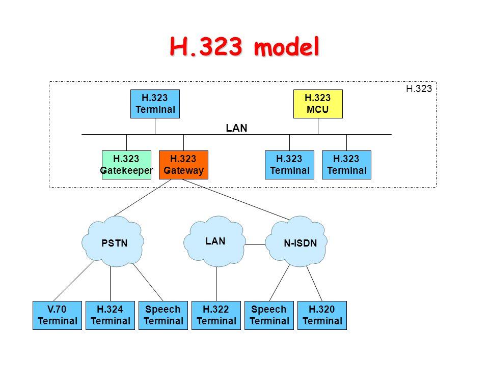 H.323 model H.323. H.323. Terminal. H.323. MCU. LAN. H.323. Gatekeeper. H.323. Gateway. H.323.
