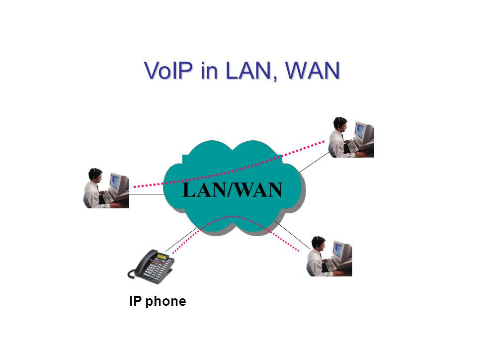 VoIP in LAN, WAN LAN/WAN IP phone