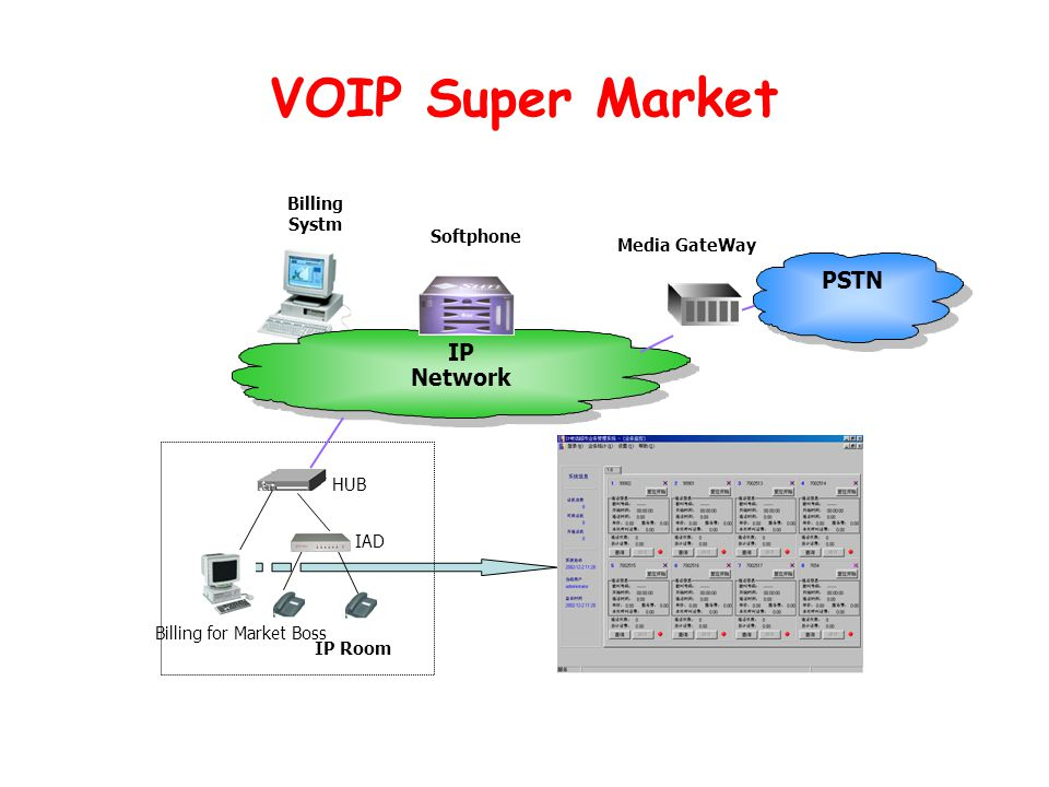 VOIP Super Market PSTN IP Network Billing Systm Softphone