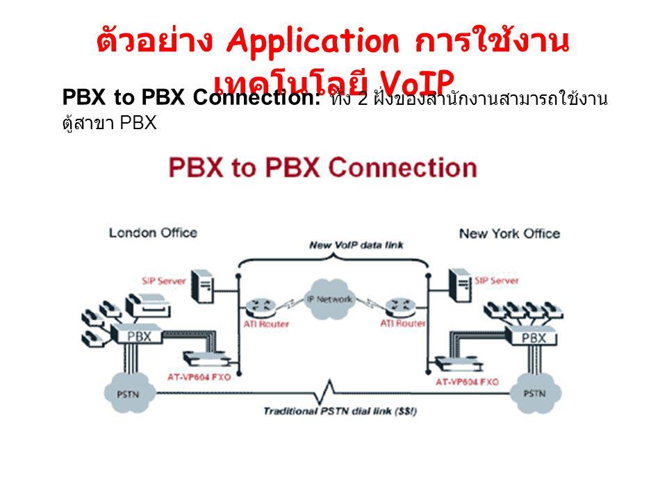 ตัวอย่าง Application การใช้งานเทคโนโลยี VoIP