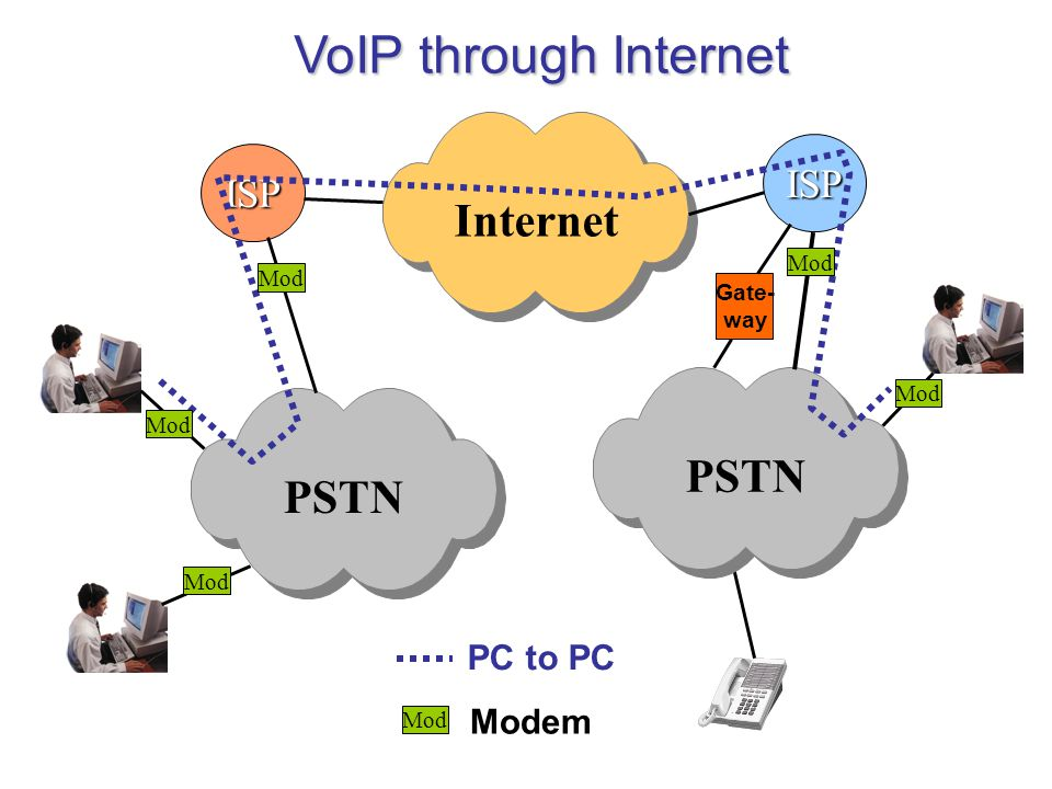 VoIP through Internet Internet PSTN PSTN ISP ISP PC to PC Modem Mod