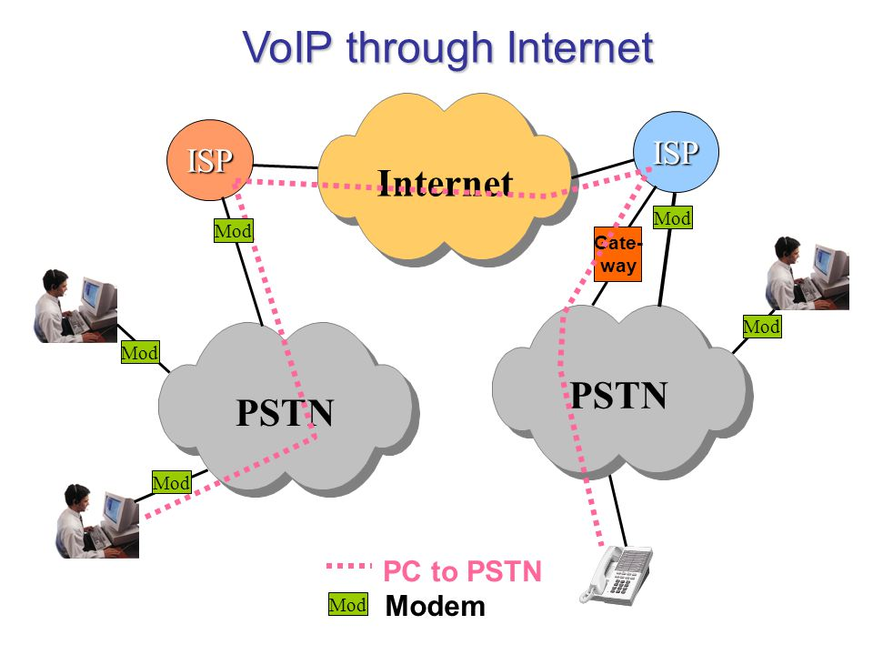 VoIP through Internet Internet PSTN PSTN ISP ISP PC to PSTN Modem Mod