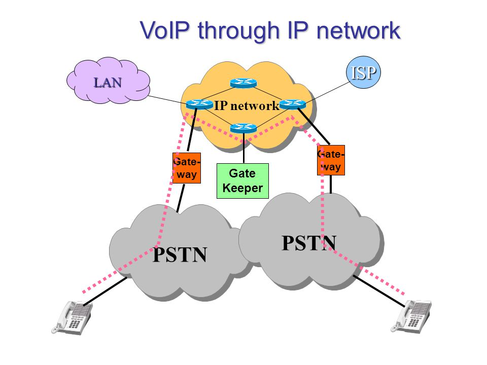 VoIP through IP network