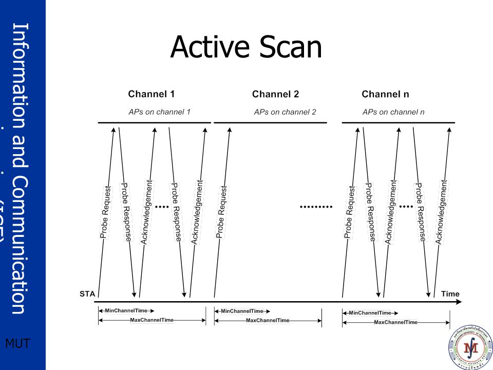 Active Scan