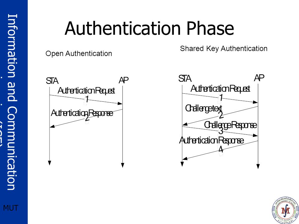 Authentication Phase Shared Key Authentication Open Authentication