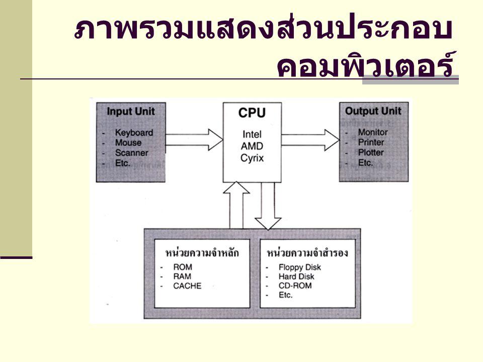 ภาพรวมแสดงส่วนประกอบคอมพิวเตอร์