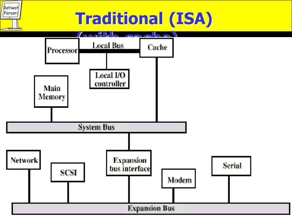 Traditional (ISA) (with cache)