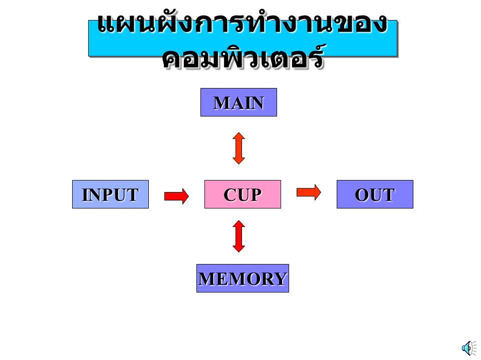 แผนผังการทำงานของคอมพิวเตอร์
