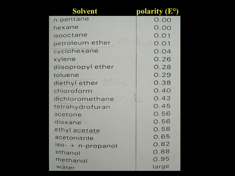 Solvent polarity (E°)