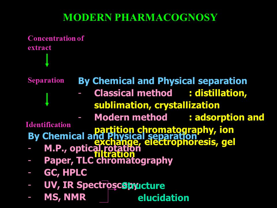 MODERN PHARMACOGNOSY By Chemical and Physical separation