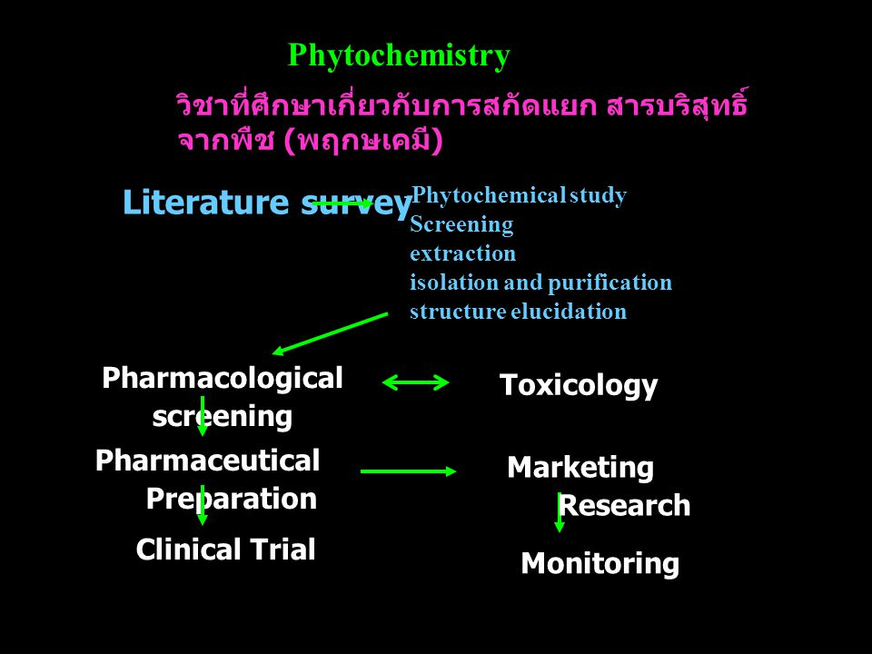 Phytochemistry Literature survey