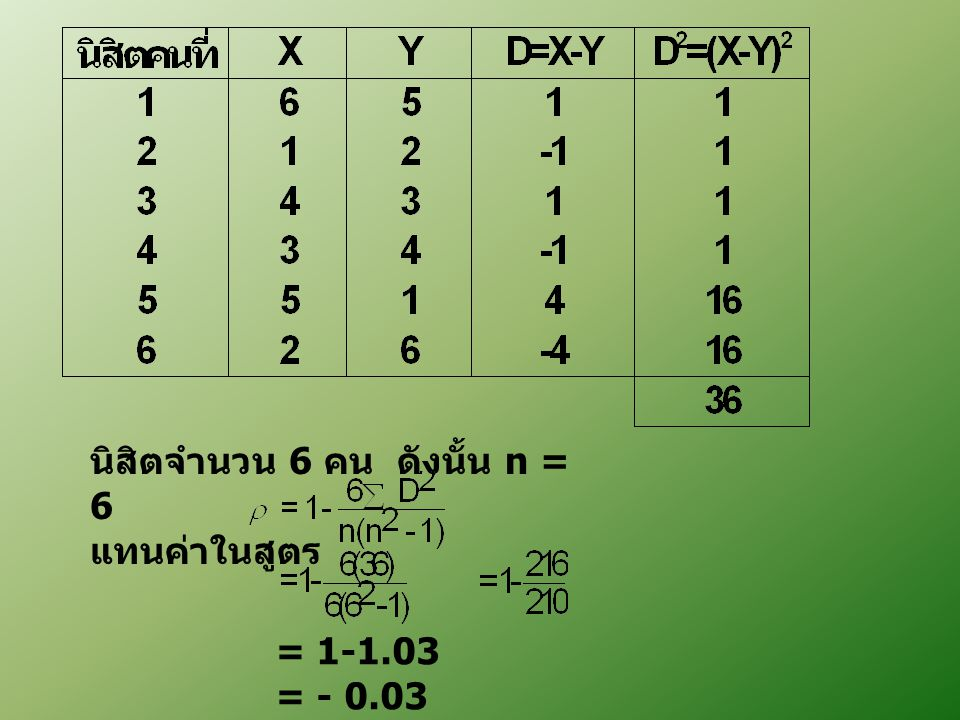 นิสิตจำนวน 6 คน ดังนั้น n = 6