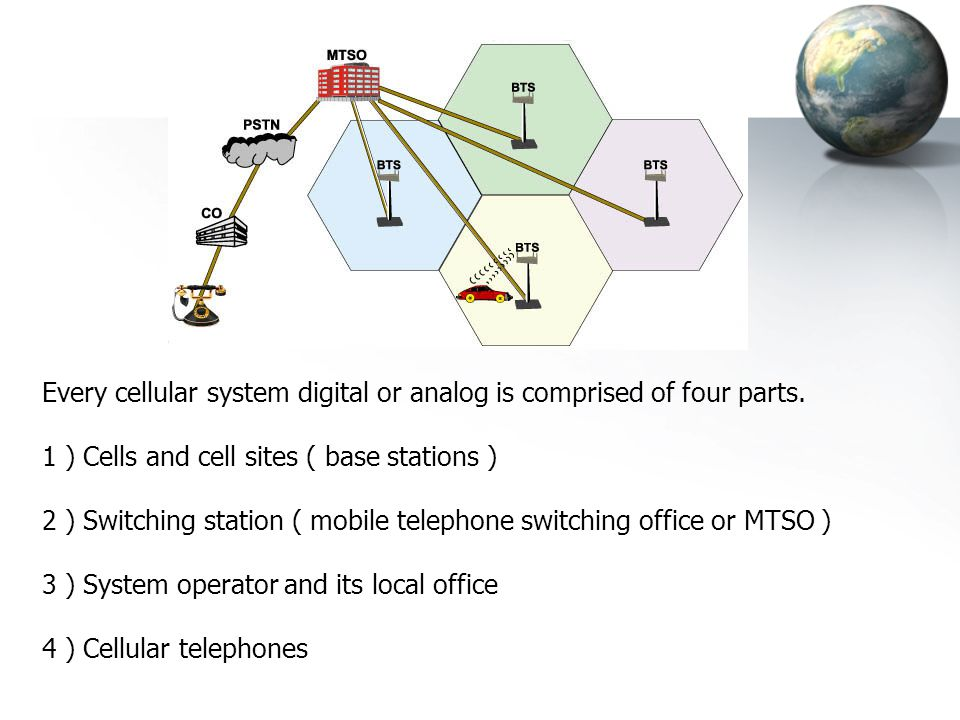 Every cellular system digital or analog is comprised of four parts