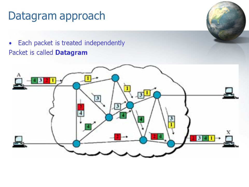 Datagram approach Each packet is treated independently