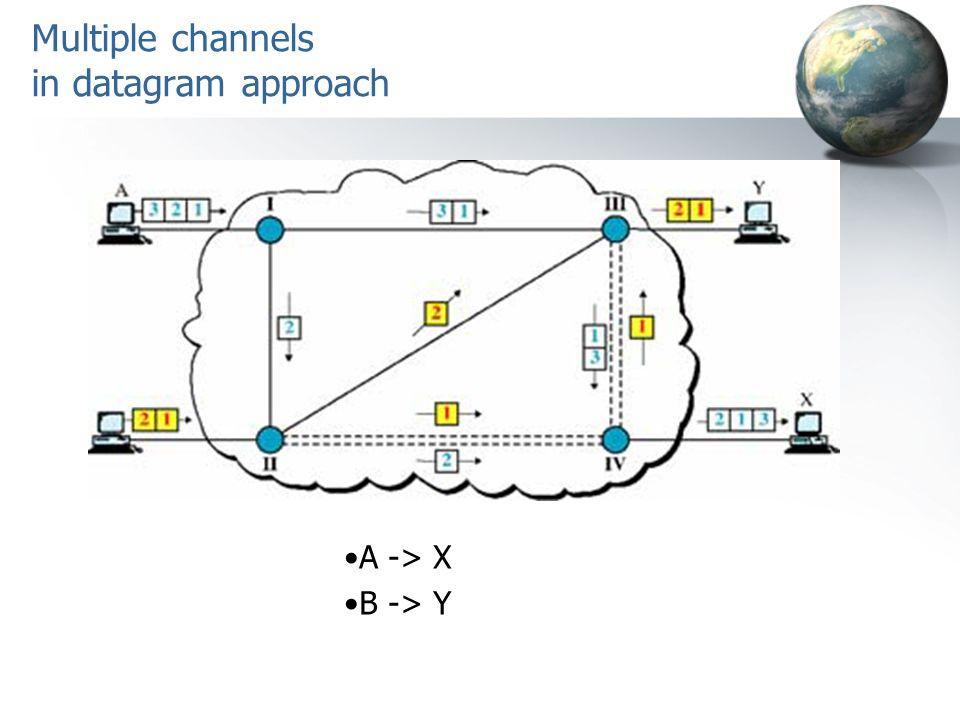 Multiple channels in datagram approach