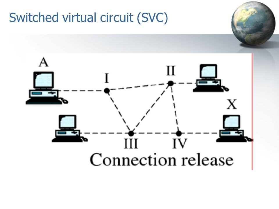 Switched virtual circuit (SVC)