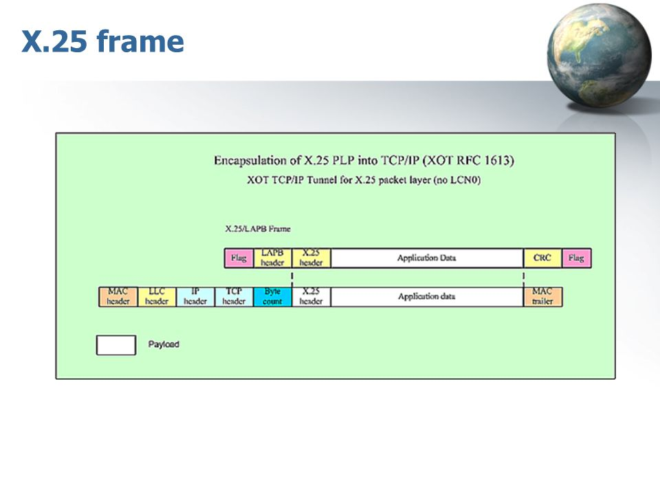 X.25 frame