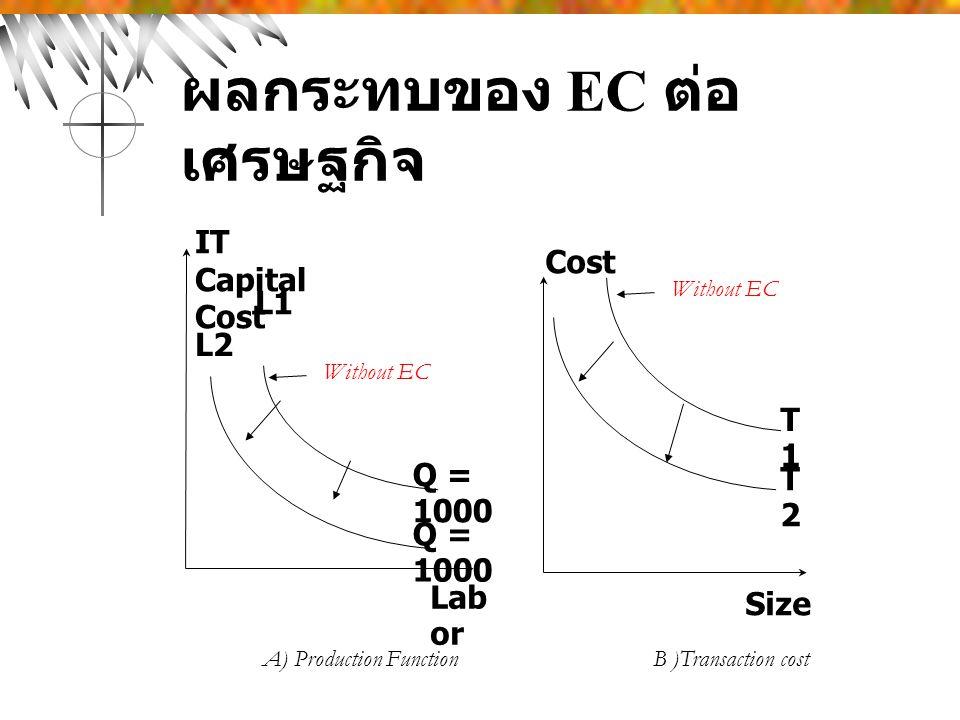 ผลกระทบของ EC ต่อ เศรษฐกิจ