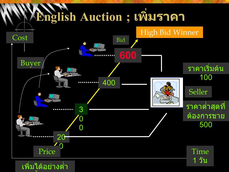 English Auction ; เพิ่มราคา