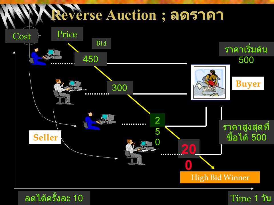 Reverse Auction ; ลดราคา