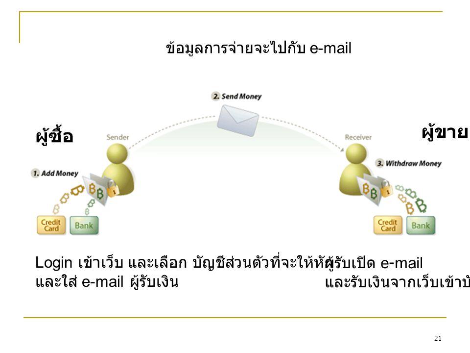 ผู้ขาย ผู้ซื้อ ข้อมูลการจ่ายจะไปกับ e-mail