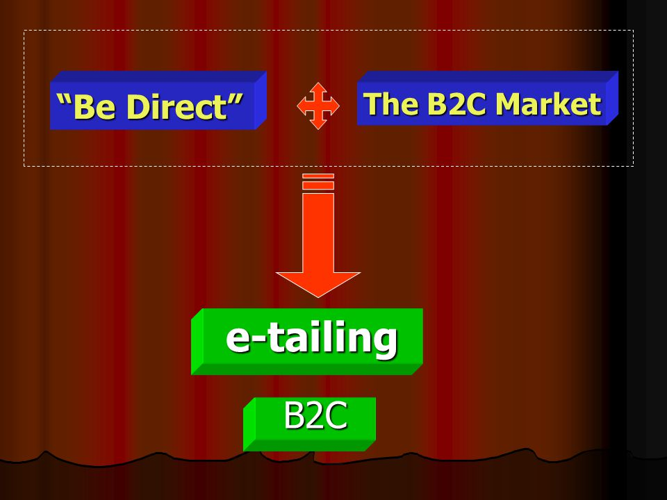 Be Direct The B2C Market e-tailing B2C