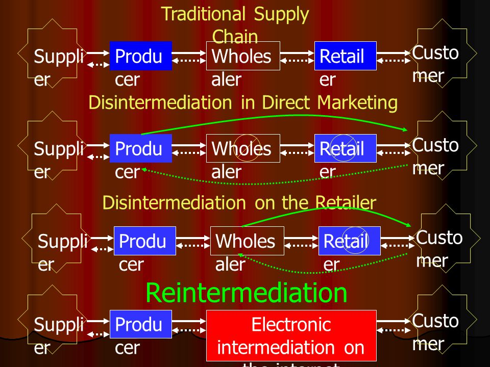 Reintermediation Traditional Supply Chain Supplier Producer Retailer