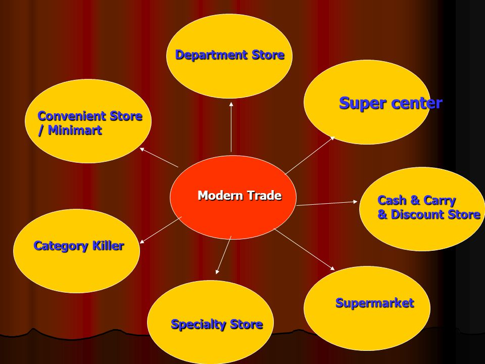 Super center Department Store Convenient Store / Minimart Modern Trade