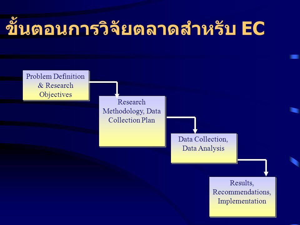 ขั้นตอนการวิจัยตลาดสำหรับ EC
