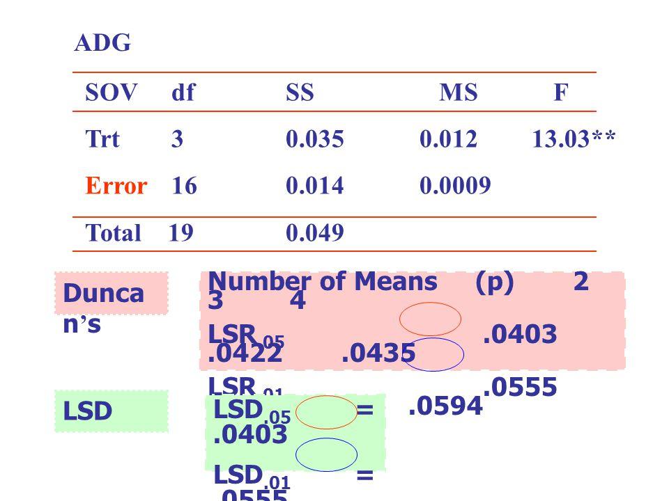 ADG SOV df SS MS F. Trt 3 0.035 0.012 13.03** Error 16 0.014 0.0009.