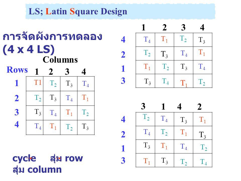 การจัดผังการทดลอง (4 x 4 LS)